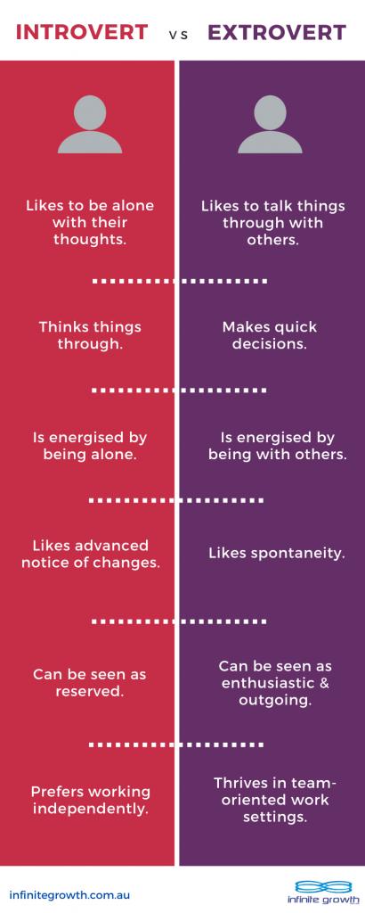 Infographic - Introvert vs Extrovert